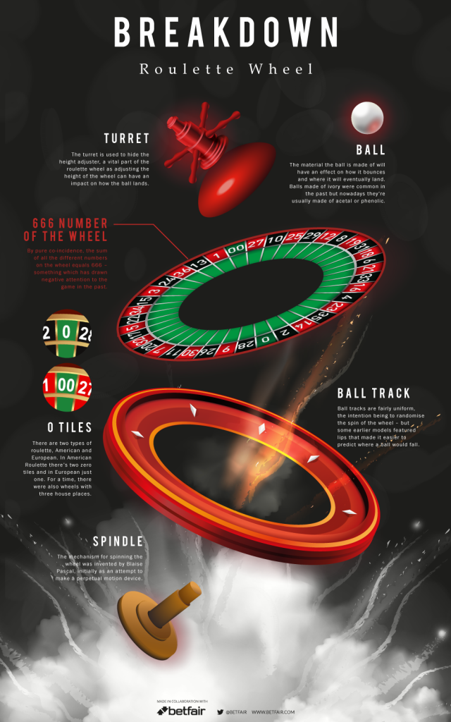 Parts of the Roulette Wheel